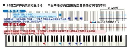 AP-700数码钢琴说明